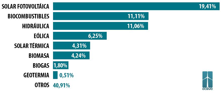 (Comparativa del trabajo que genera cada tecnología del total de las EE.RR.– Datos IRENA)